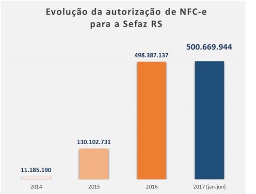 1500487563_NFC-e tabela 1