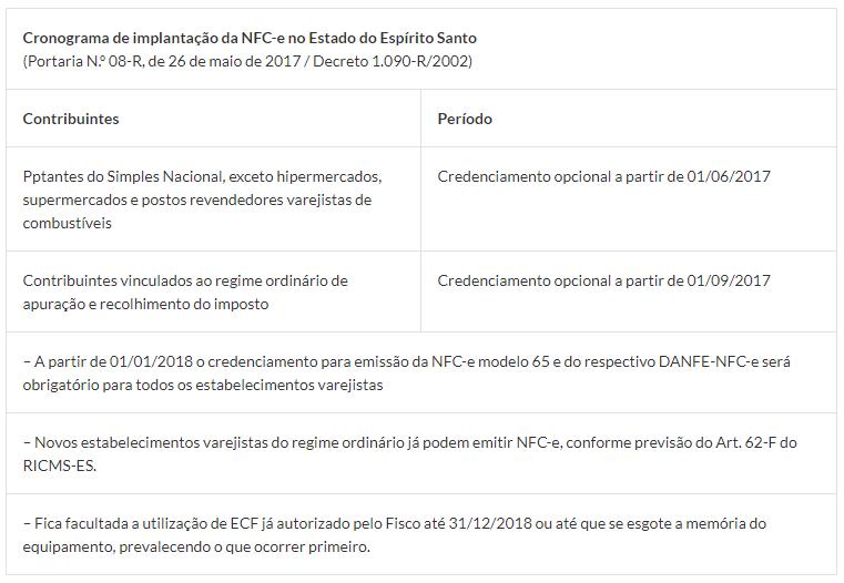 Cronogama Implementação NFCe